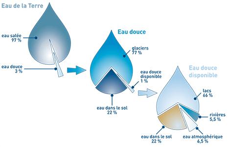 Sur Terre, on trouve de l'eau salée et de l'eau douce