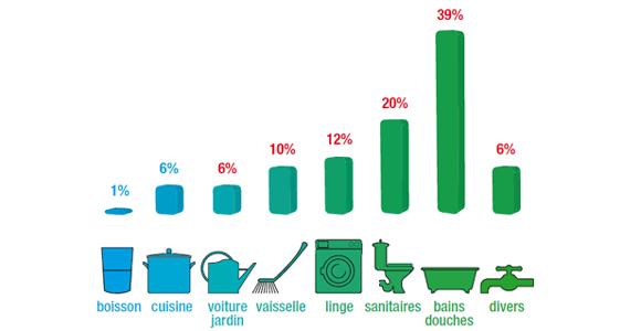 Au quotidien, l'eau est utilisée pour l'hydratation, la cuisine, l'hygiène, le ménage ou encore la lessive